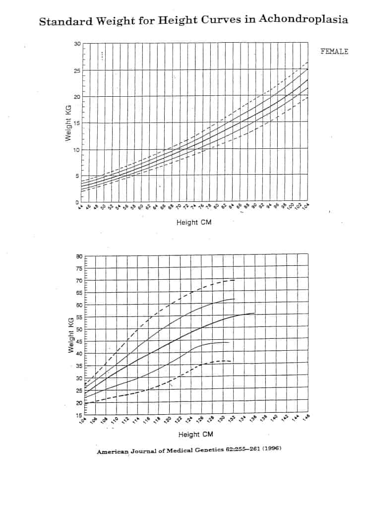 Standard Height for Weight Curves in Achondroplasia Growth (Female)