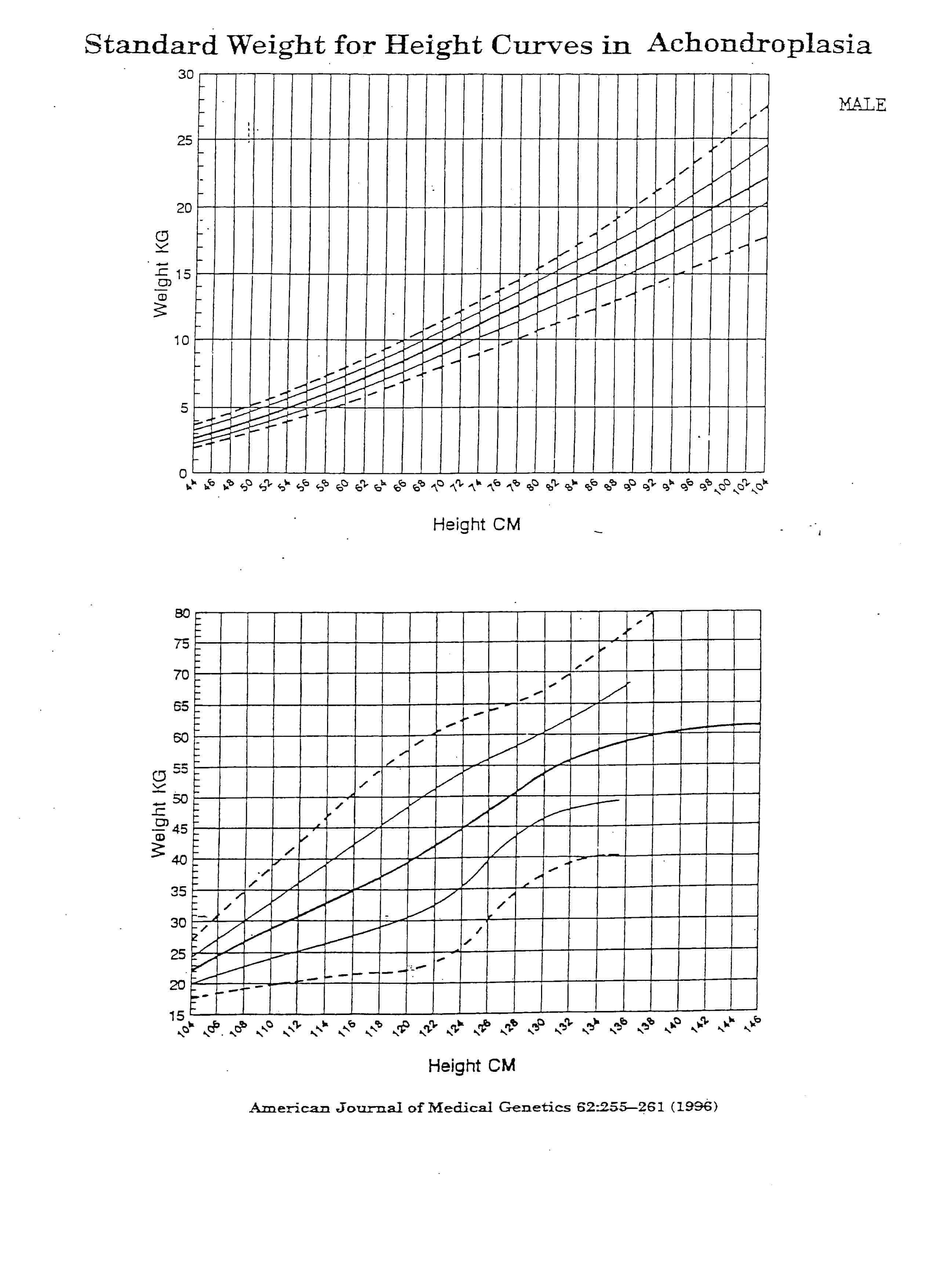 Achondroplasia Growth And Motor Milestones Charts Delicious Little