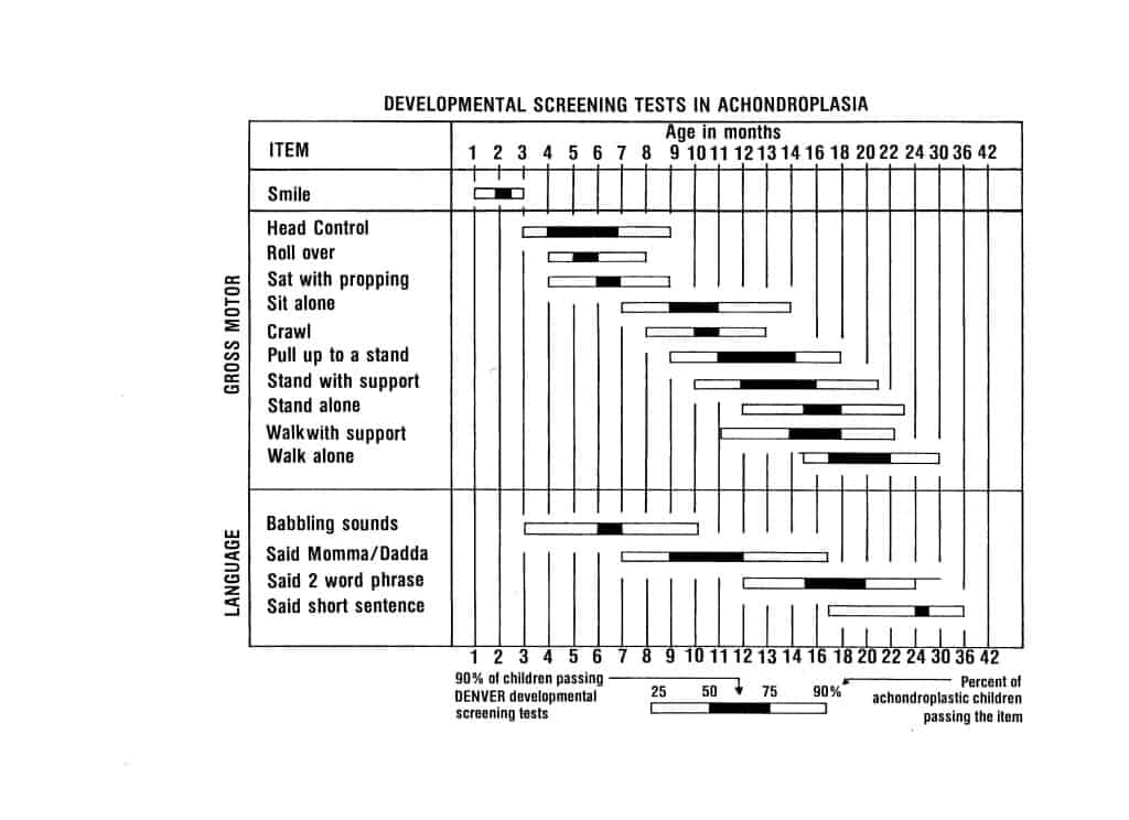 Motor Milestones Chart for Achondroplasia Growth and Development