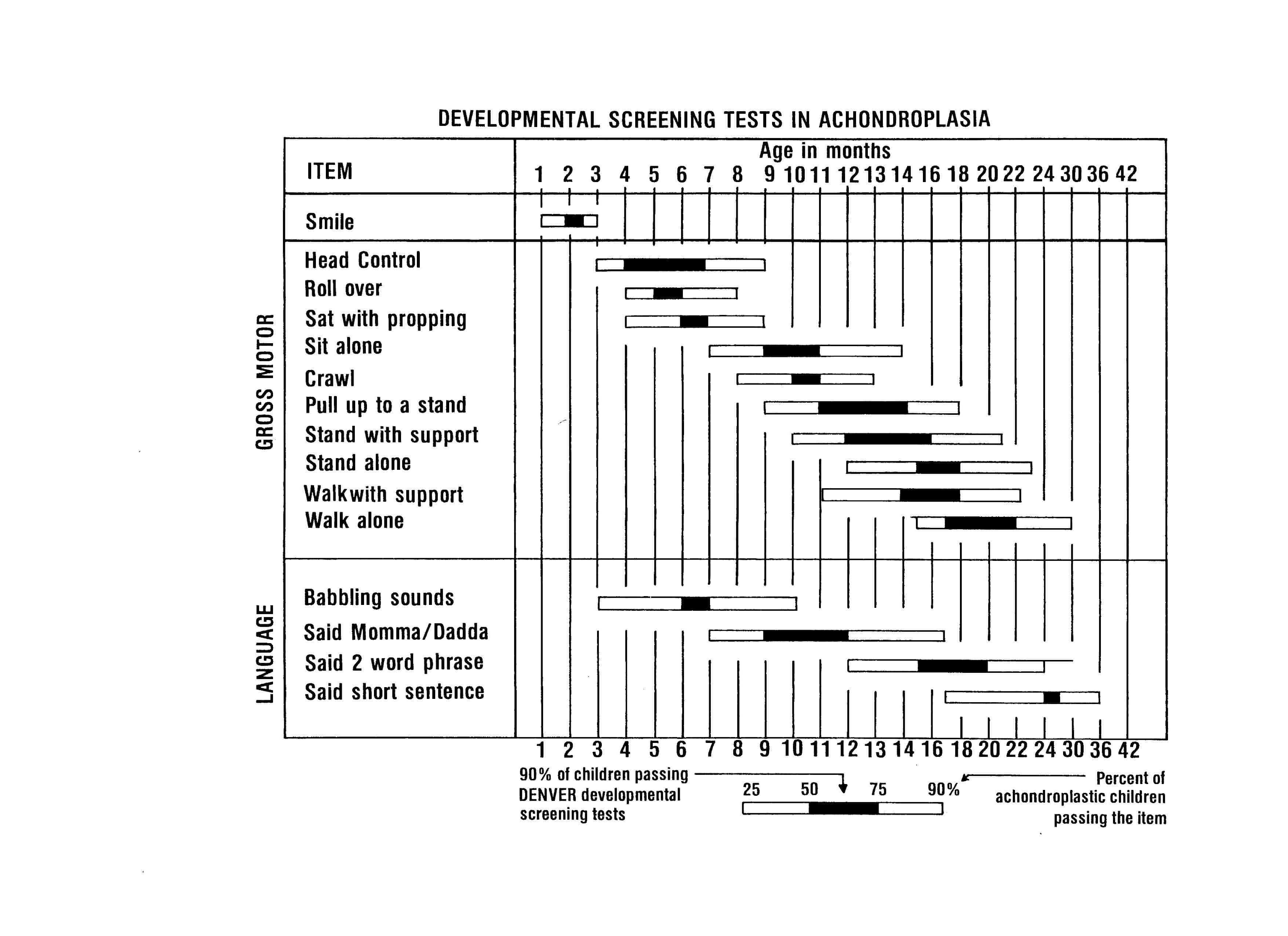 Achondroplasia growth and motor milestones charts delicious little these are not the only achondroplasia growth charts you may come across these charts include the ones we were given by our geneticist as well as a couple altavistaventures Image collections