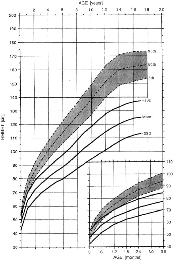 Height for Age Growth Chart in Achondroplasia Growth (Female)