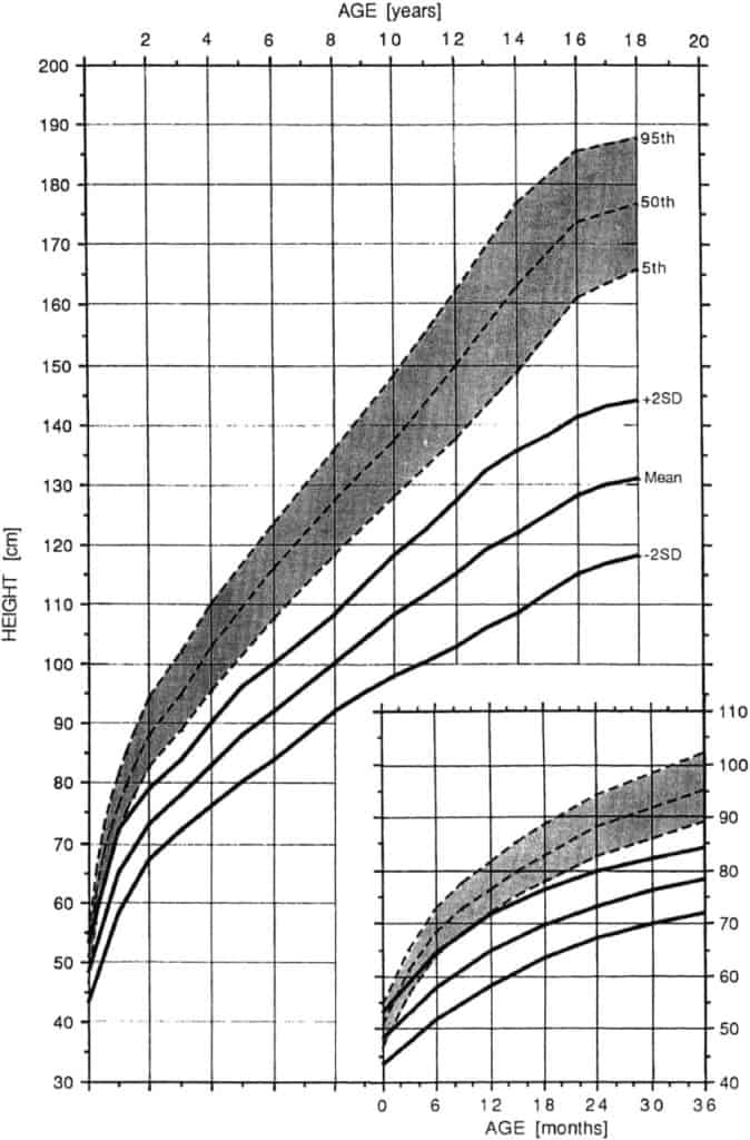 Height for Age Growth Chart in Achondroplasia Growth (Male)