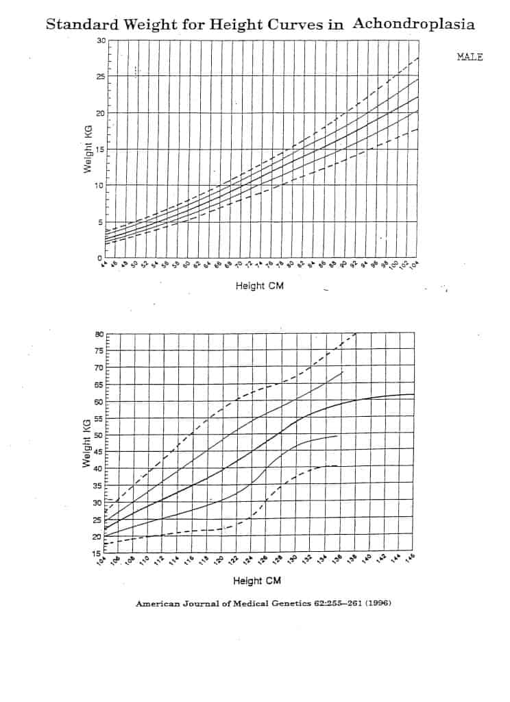 Standard Height for Weight Curves in Achondroplasia Growth (Male)