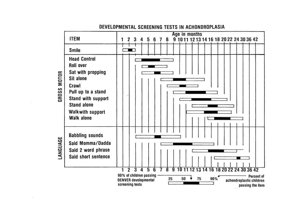 Motor Milestones Chart for Achondroplasia Growth and Development